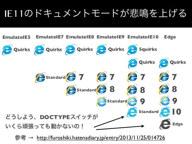 IE11のドキュメントモードが悲鳴を上げる EmulateIE5 Quirks  EmulateIE7 EmulateIE8 EmulateIE9 EmulateIE10 Quirks  Quirks  Quirks  Edge  5quirk...