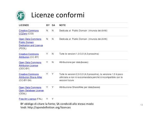 Licenze conformi LICENZE  BY SA  NOTE  Creative Commons CCZero (CC0)  N  N  Dedicata al Public Domain (rinuncia dei diritt...