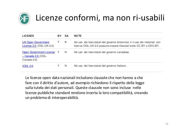 Licenze conformi, ma non ri-usabili LICENZE  BY  SA  NOTE  UK Open Government Licence 2.0 (OGL-UK-2.0)  Y  N  Ad uso dei l...