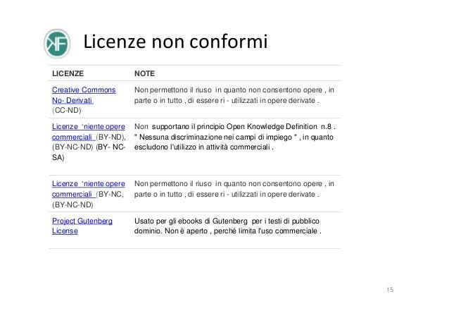 Licenze non conformi LICENZE  NOTE  Creative Commons No- Derivati  (CC-ND)  Non permettono il riuso in quanto non consent...