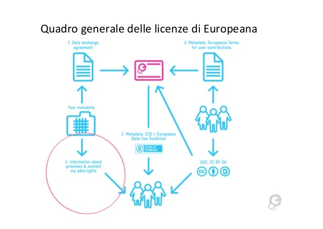 Quadro generale delle licenze di Europeana