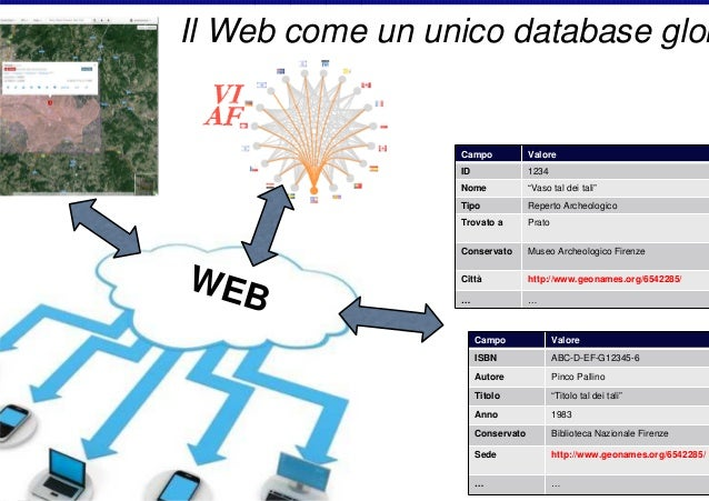 """Il Web come un unico database glob  Campo ID  1234  Nome  """"Vaso tal dei tali""""  Tipo  Reperto Archeologico  Trovato a  Prat..."""