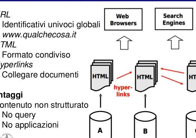 RL Identificativi univoci globali www.qualchecosa.it TML Formato condiviso yperlinks Collegare documenti  ntaggi ontenuto ...