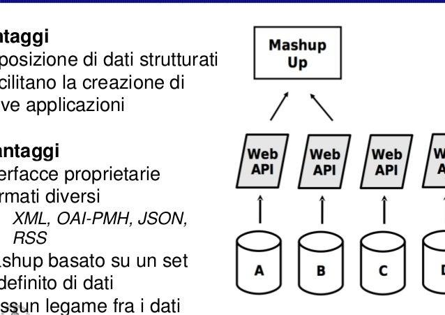 Tecnologie di Web Semantico Pubblicare dati strutturati sul Web Creare link fra dati provenienti da sorgenti diverse