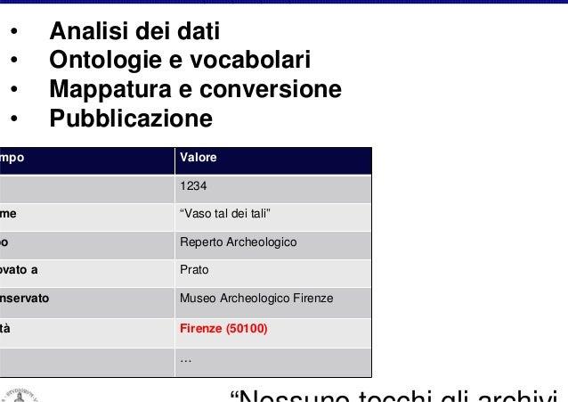 """Ontologie (Concetti) •Musei: CIDOC-CRM •Biblioteche: FRBR/FRBRo •…  URI  ampo  Valore 1234  ome  """"Vaso tal dei tali""""  po  ..."""