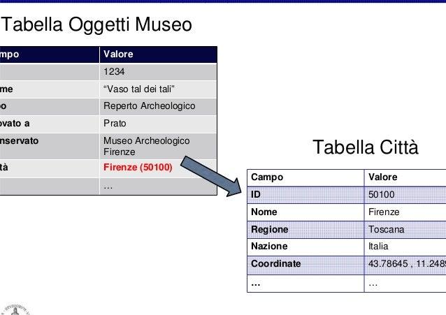 """Tabella Oggetti Museo  mpo  me  Valore 1234 """"Vaso tal dei tali""""  po  Reperto Archeologico  ovato a  Prato  nservato  Museo..."""