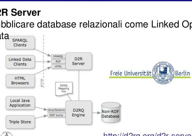 OpenLink Virtuoso Server universale per esporre Linked Open Data sul Web Semantico