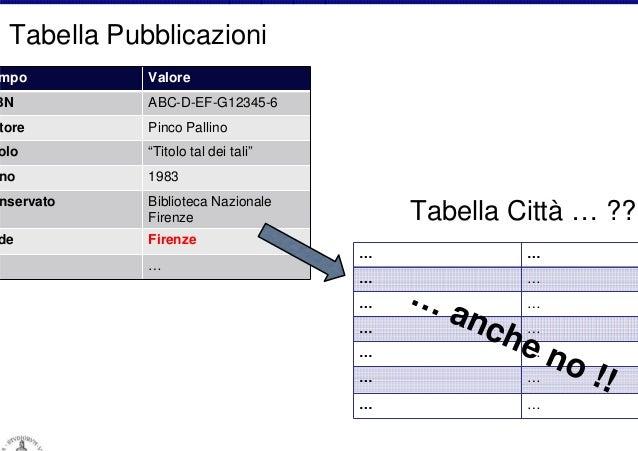 """Tabella Pubblicazioni  mpo  BN  Valore ABC-D-EF-G12345-6  tore  Pinco Pallino  olo  """"Titolo tal dei tali""""  no  1983  nserv..."""