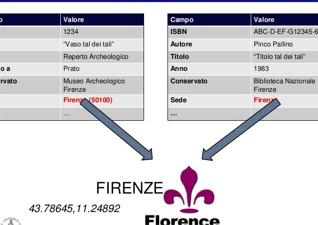 """o  Valore  Campo  Valore  1234  ISBN  ABC-D-EF-G12345-6  """"Vaso tal dei tali""""  Autore  Pinco Pallino  Reperto Archeologico ..."""