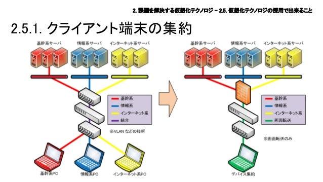 2. 課題を解決する仮想化テクノロジ – 2.5. 仮想化テクノロジの採用で出来ること  2.5.1. クライアント端末の集約