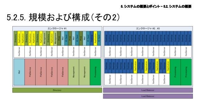 5. システムの概要とポイント – 5.2. システムの概要  5.2.5. 規模および構成(その2)