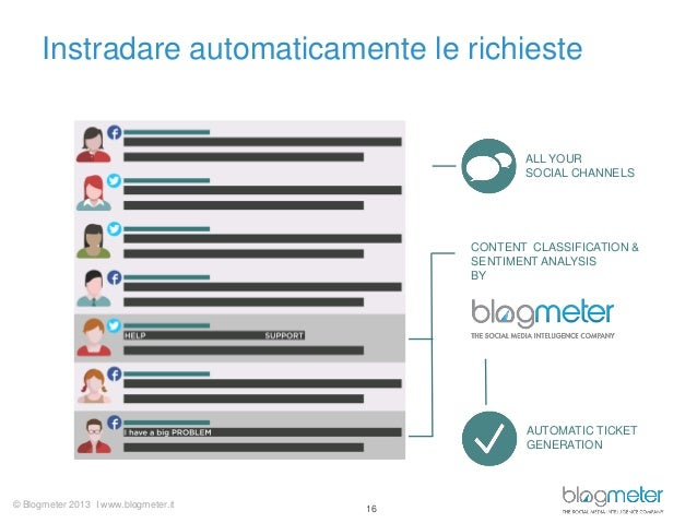 Instradare automaticamente le richieste  ALL YOUR SOCIAL CHANNELS  CONTENT CLASSIFICATION & SENTIMENT ANALYSIS BY  AUTOMAT...