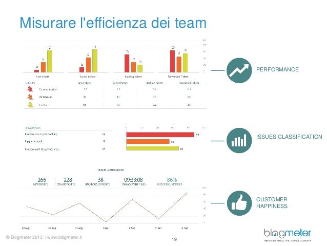Misurare l'efficienza dei team  PERFORMANCE  ISSUES CLASSIFICATION  CUSTOMER HAPPINESS  © Blogmeter 2013 I www.blogmeter.i...
