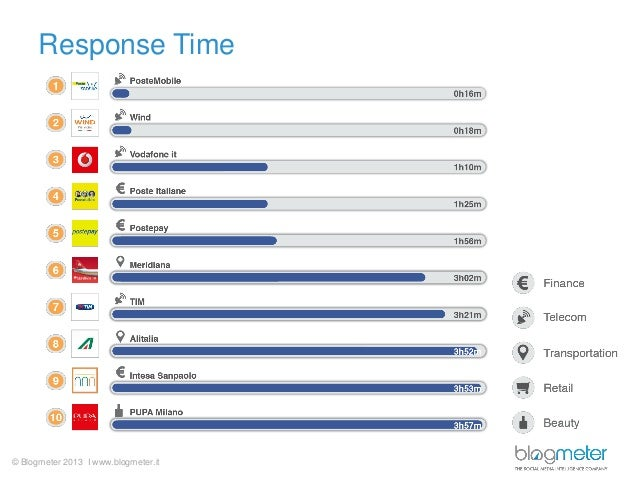 Response Time  © Blogmeter 2013 I www.blogmeter.it