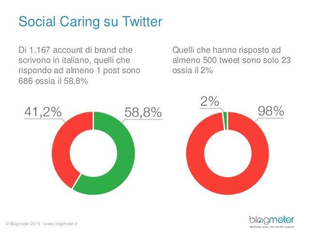 Social Caring su Twitter Di 1.167 account di brand che scrivono in italiano, quelli che rispondo ad almeno 1 post sono 686...