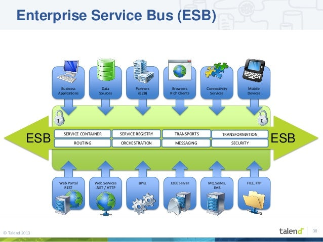 Enterprise Integration Patterns Revisited (EIP, Apache Camel, Talend …