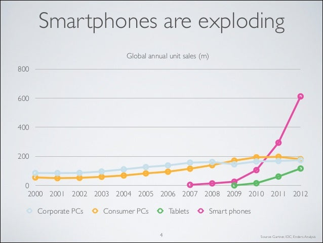 2013 11 mobile eating the world