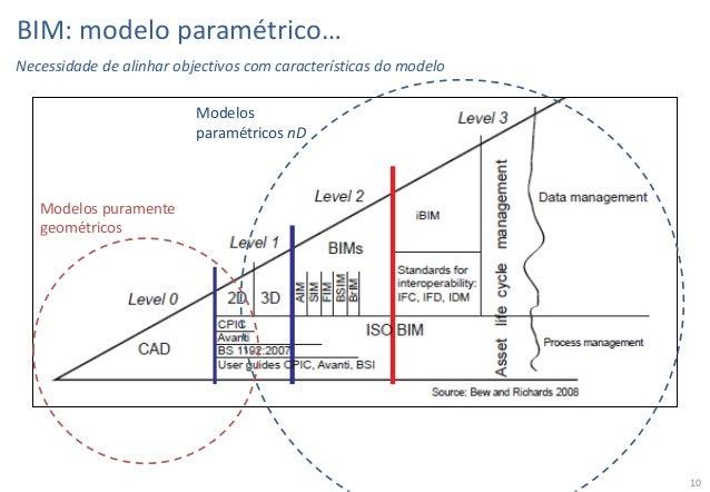 BIM: modelo paramétrico… Necessidade de alinhar objectivos com características do modelo Modelos paramétricos nD  Modelos ...