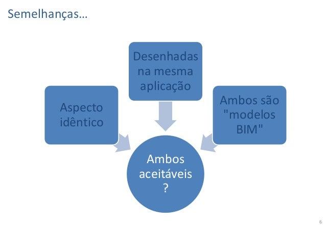 """Semelhanças… Desenhadas na mesma aplicação Ambos são """"modelos BIM""""  Aspecto idêntico Ambos aceitáveis ?  6"""