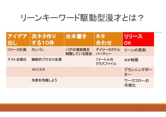 【DevLOVE現場甲子園 完結編】20131214 リーンキーワード駆動型漫談 Slide 2