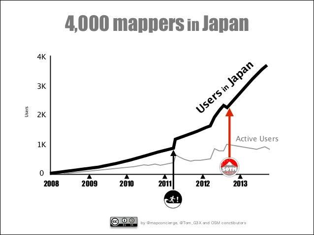 4,000 mappers in Japan 4K  Users  3K  rs e s U  2K  i  Active Users  1K  0 2008  an ap J n  2009  2010  2011  2012  2013  ...