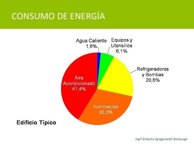 Perspectivas de la refrigeraci n y del aire acondicionado 2013 for Consumo de aire acondicionado