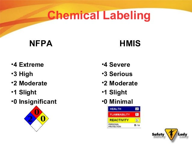 2013 academy chemical managemenet march 13 for Chemical labeling system