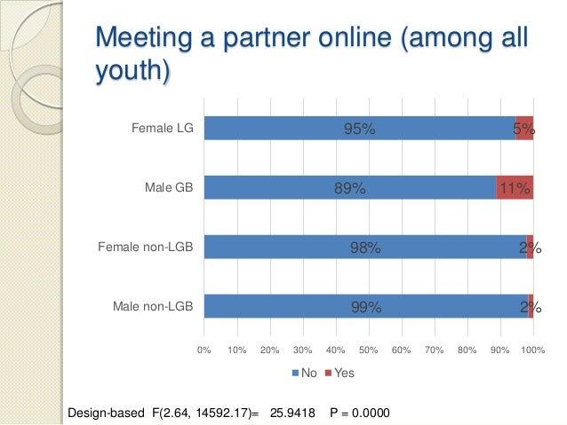 Meet sex partners online in Brisbane