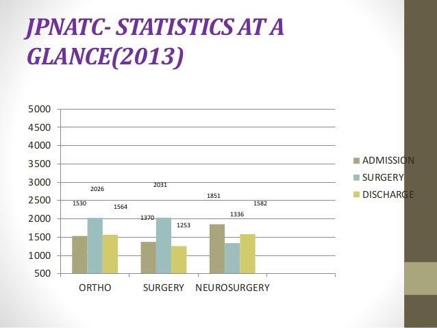 JPNATC- STATISTICS AT A  GLANCE(2013)  5000  4500  4000  3500  3000  2500  2000  1500  1000  500  2031  ORTHO SURGERY NEUR...