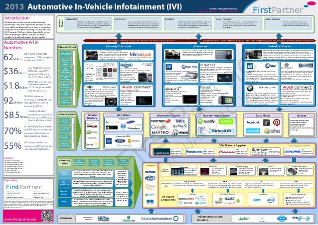 2013 Automotive In-Vehicle Infotainment (IVI) FirstPartner Dealer Funded Vehicle brand provides specific vehicle informati...
