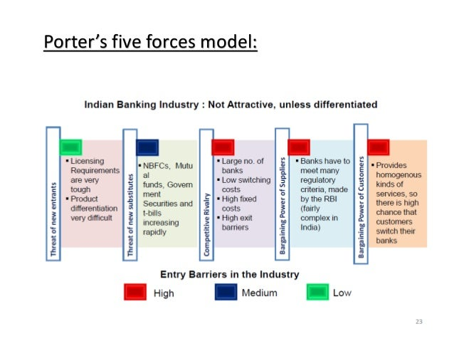 porter s five forces analysis of indian banking industry The porter's five force model for banking industry -analysis  conclusion  porter's five force model determine long-term profitability & is a reality check to see if a industry is attractive enough to enter or not.