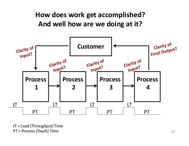 Key Lean Metrics: Quality• %Complete and Accurate (%C&A) – % time downstream customer can   perform task without having to...