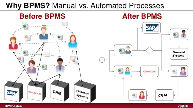 introduction to business process management suite rh slideshare net automate manual processes manual and automated process