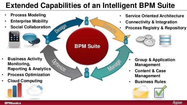 the business process management of kfc Kfc and pizza hut international, cognizant technology solutions education   appian business process management (bpm) implementation - solutions and.