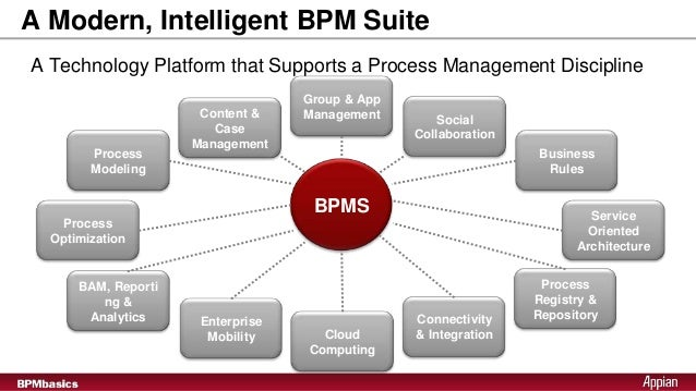 enterprise process management group - 638×359