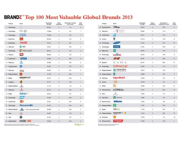 Top 100 Most Valuable Global Brands 2013