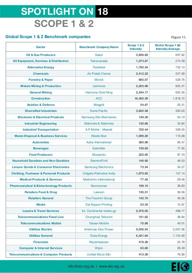 Environmental Tracking: Global 800 2013 Carbon Rankings