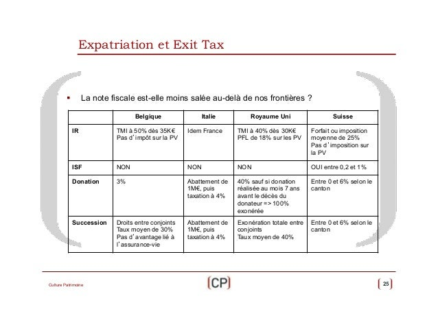 Taxation des plus values de stock options