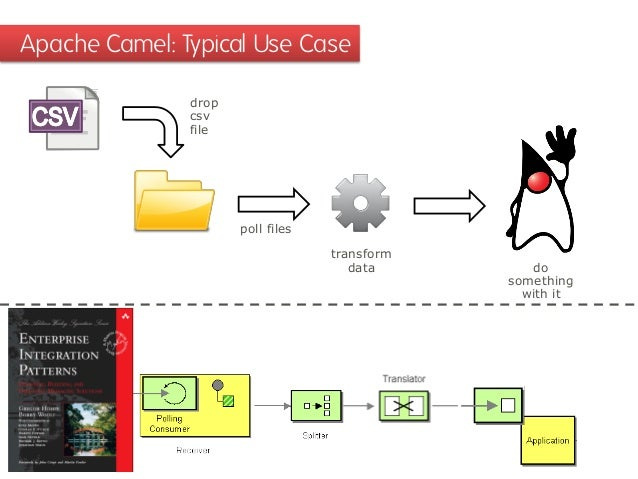 Apache Camel: Typical Use Case drop csv file  poll files transform data  do something with it