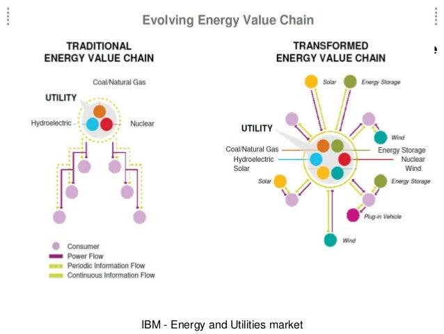 IBM - Energy and Utilities market