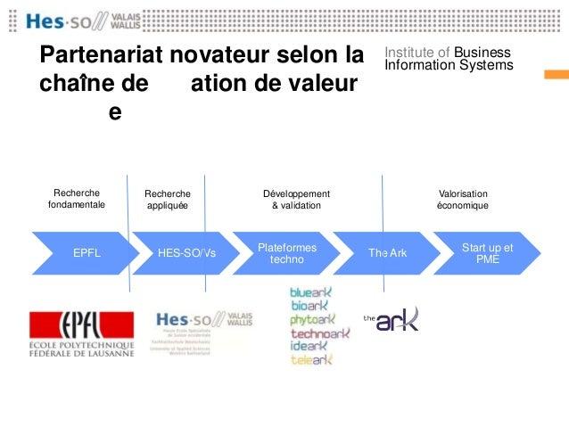 Partenariat novateur selon la chaîne dePartenariat novateur selon la Institute of Business création deation deajoutée Info...