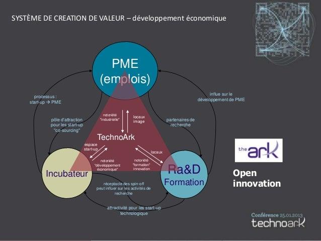 SYSTÈME DE CREATION DE VALEUR – développement économique                                              PME                 ...