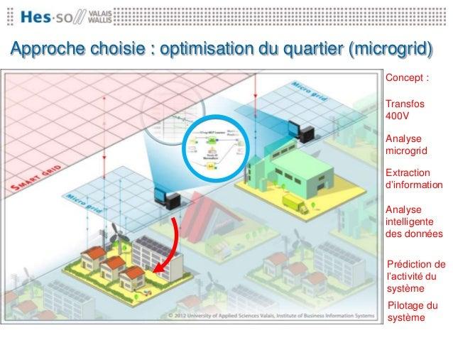 Approche choisie : optimisation du quartier (microgrid)                                                Concept :          ...