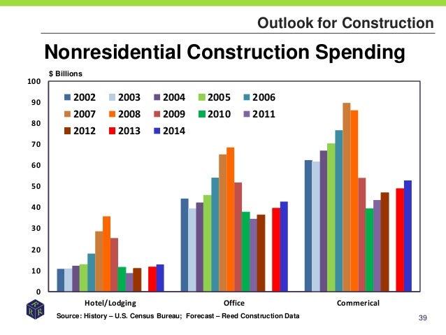 2013 Construction Forecast Forum