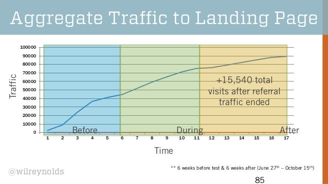 Aggregate Traffic to Landing Page 100000 90000  Traffic  80000 70000  +15,540 total visits after referral traffic ended  6...