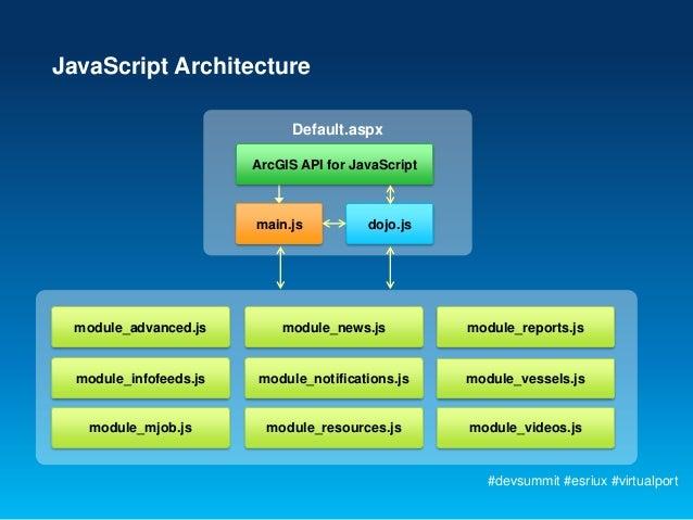 JavaScript Architecture                              Default.aspx                        ArcGIS API for JavaScript        ...