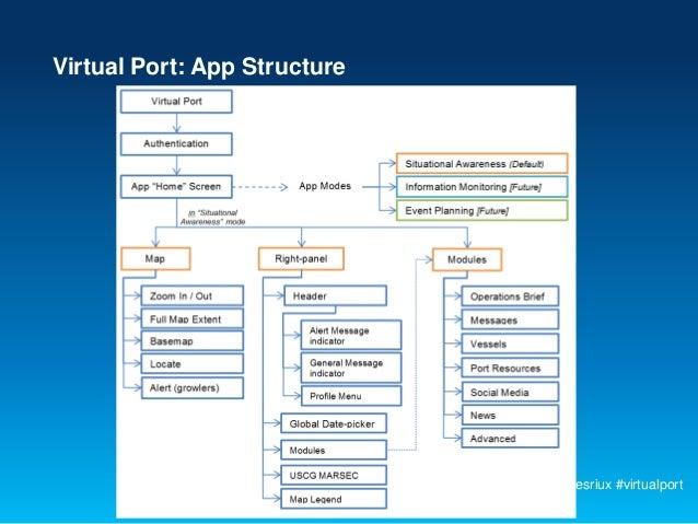 Virtual Port: App Structure                              #devsummit #esriux #virtualport