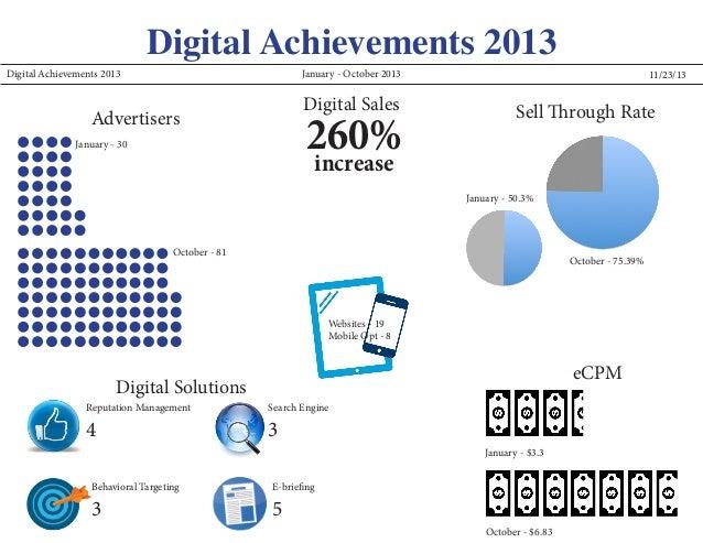 Digital Achievements 2013  Digital Achievements 2013 January - October 2013  Digital Sales  260% increase  Advertisers Jan...