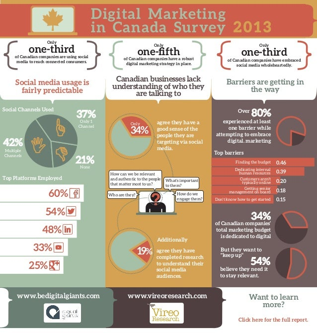 Digital Marketing in Canada Survey 2 0 1 3 Only  Only  one-third  one-fifth  Only  one-third  of Canadian companies are usi...