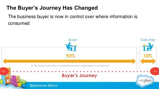 The Buyer's Journey Has Changed The business buyer is now in control over where information is consumed  Buyer  90%  Sales...